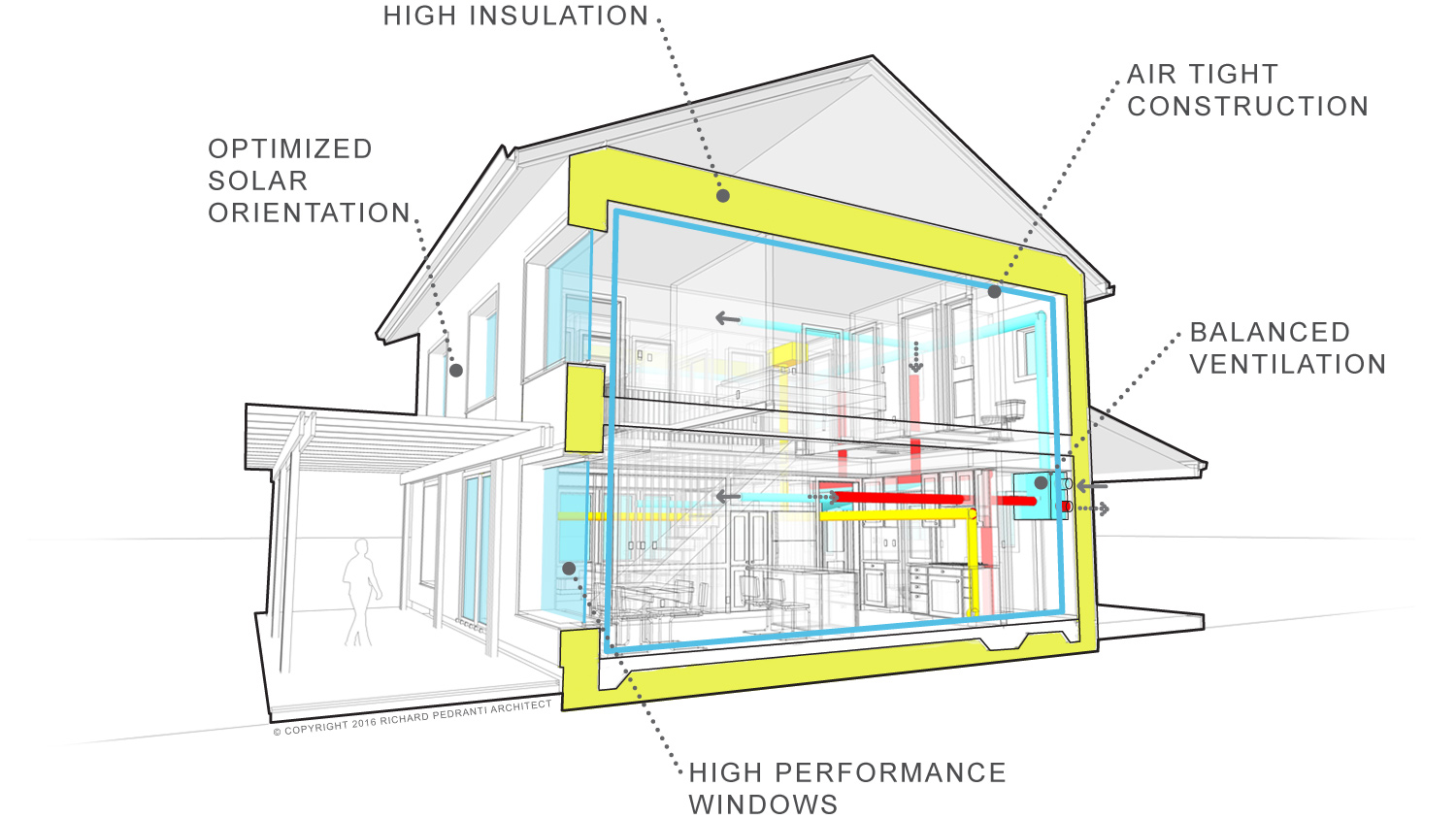 Section of Passive House