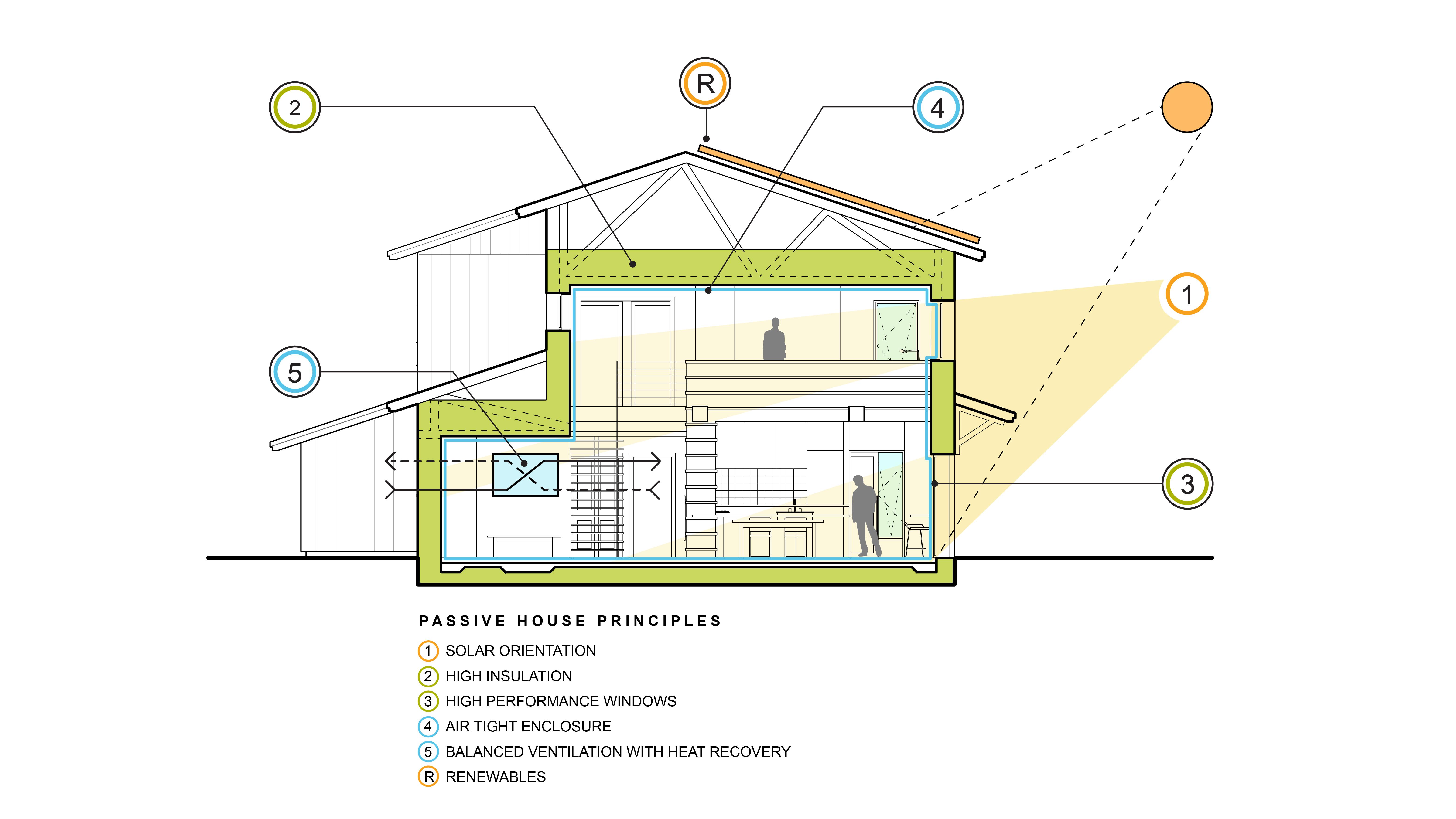 keffer-passive-house-section