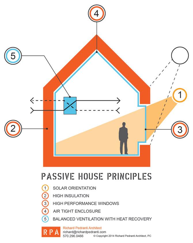 What is a passive house rpa richard pedranti architect for How to build a passive solar house