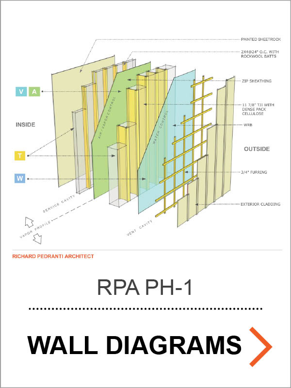 RPA Passive House Wall Assembly