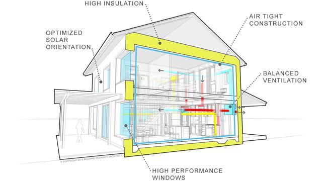 How Passive Houses Yield Aggressive Savings