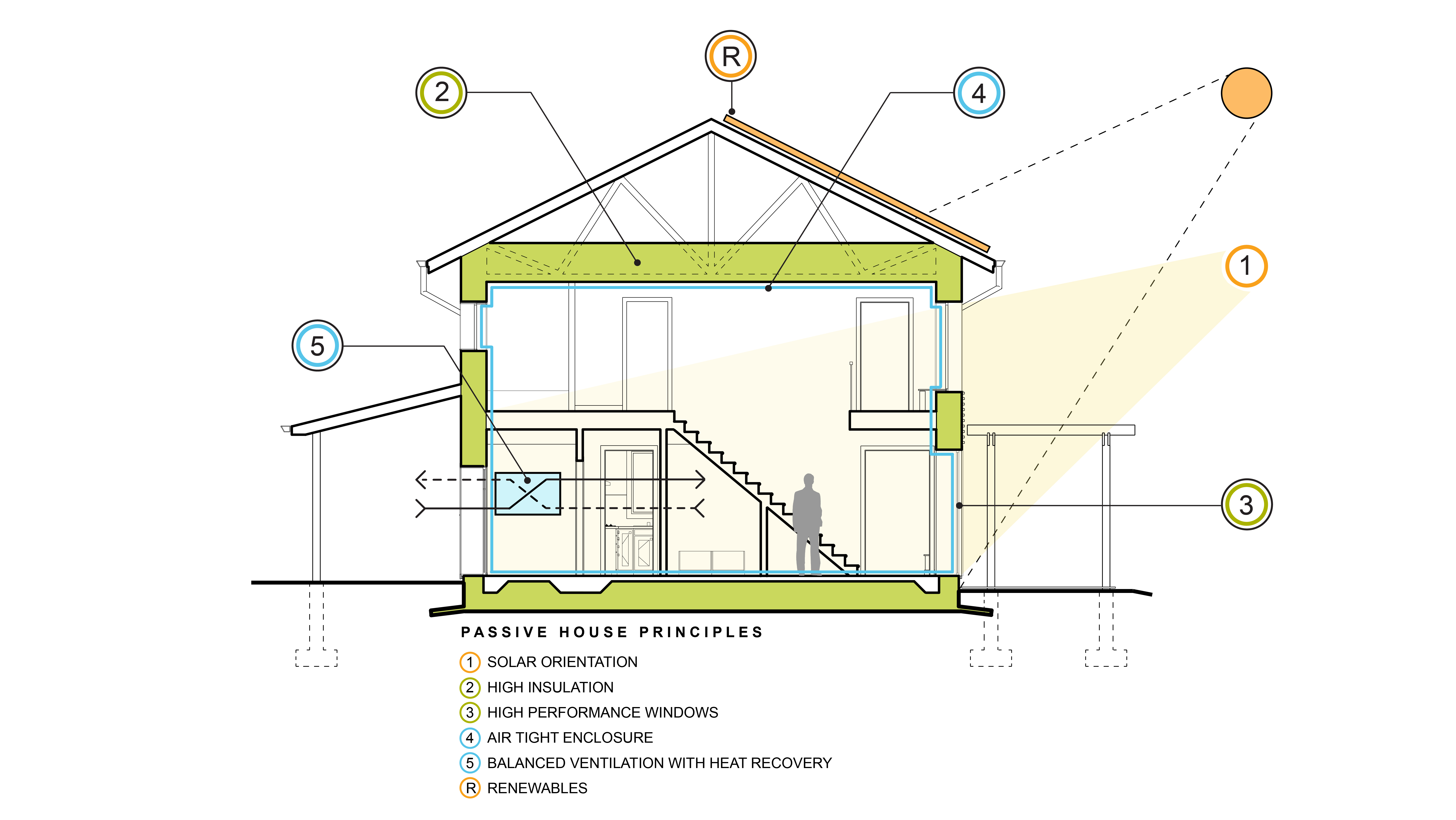 scranton-passive-house-cross-section