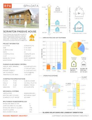 Scranton Passive House Data Sheet