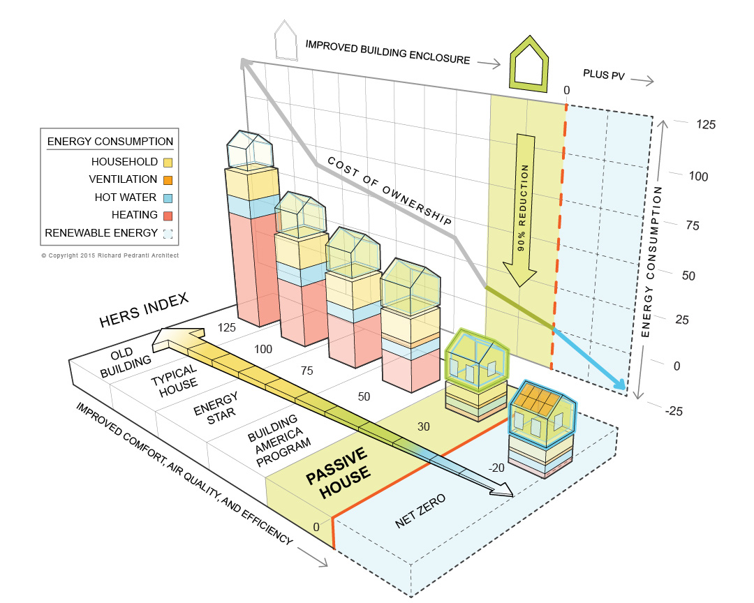 What Is a Passive House Graph