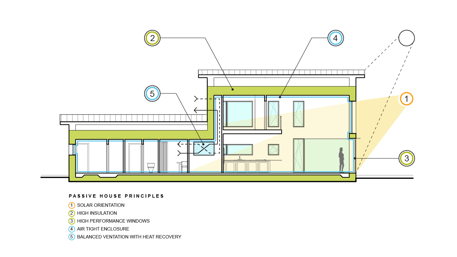 wylie-woods-passive-house-section