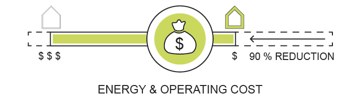 energy and operating costs