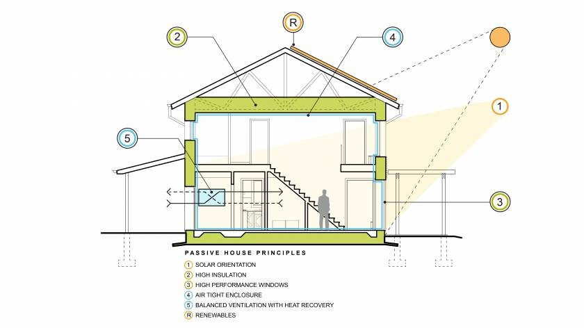Scranton Passive House Cross Section