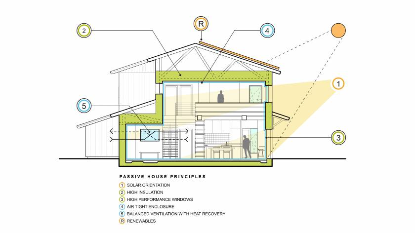 Keffer Passive House - Section