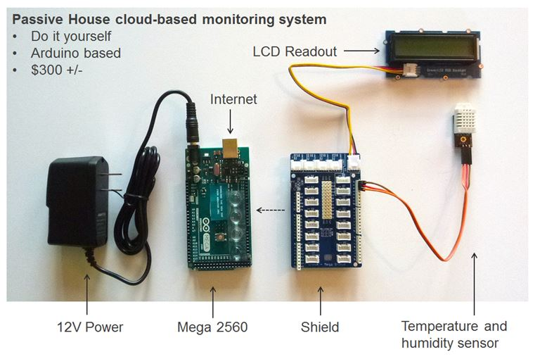 passive house cloud-based monitoring system