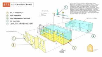 Keffer Passive House - 5 principles