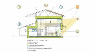 Keffer Passive House - Section