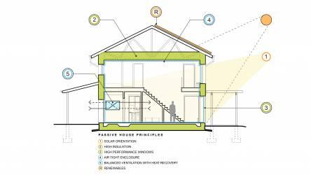 Scranton Passive House Cross Section