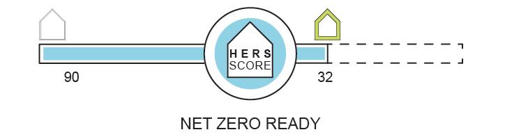 zero net ready